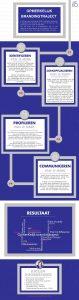 OpmerKelijk brandingtraject infographic